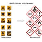 Pictogrammes de danger SGH